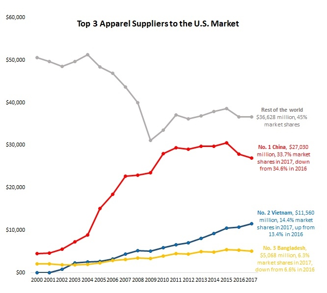Pattern of U S  Textile and Apparel Imports (Updated