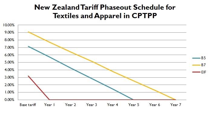 Free trade agreement fash455 global apparel textile trade and by sheng lu platinumwayz