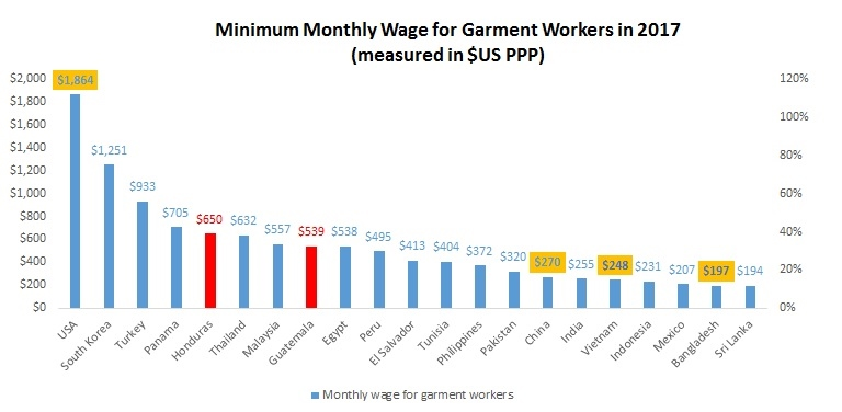 Wage Level for Garment Workers in the World (updated in 2017