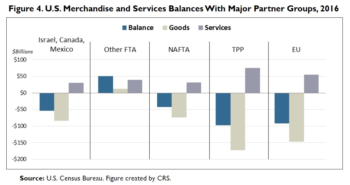 New Crs Report Us Trade With Free Trade Agreement Fta Partners