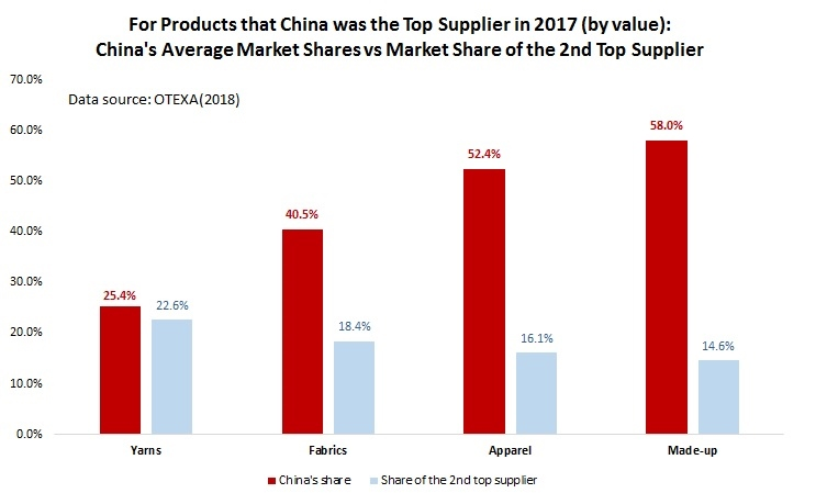 5602cbebf For the 26 categories of fabric that China was the top supplier, China's  average market shares reached 40.5%, 22 percentage points higher than the  2nd top ...