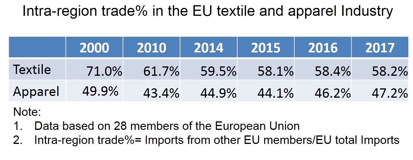 Europe – FASH455 Global Apparel & Textile Trade and Sourcing