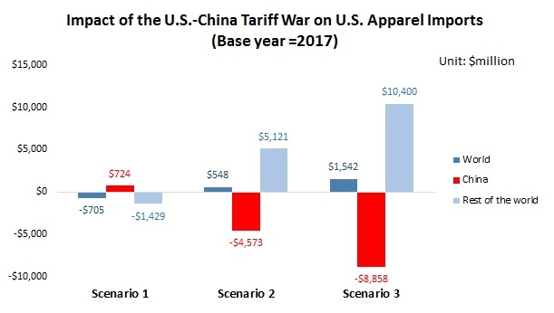 China – FASH455 Global Apparel & Textile Trade and Sourcing
