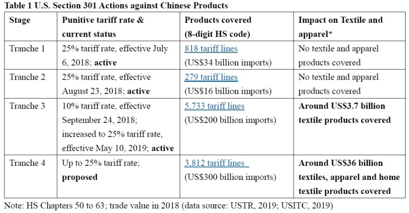 tariff – FASH455 Global Apparel & Textile Trade and Sourcing