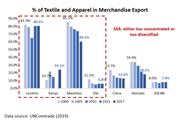 Africa – FASH455 Global Apparel & Textile Trade and Sourcing