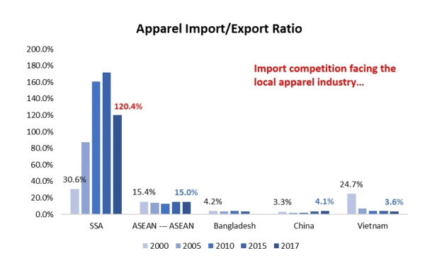 Apparel industry – FASH455 Global Apparel & Textile Trade and Sourcing