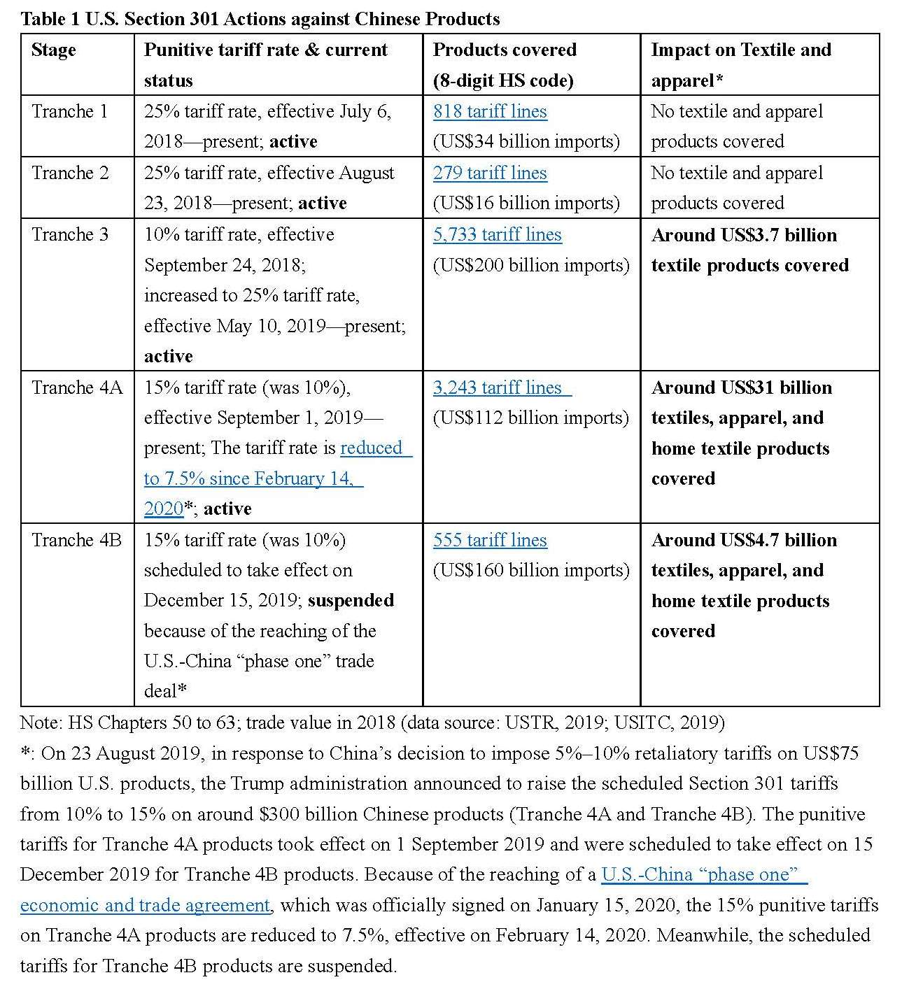 US China tariff war reference list (Jan 15, 2020)_Page_1