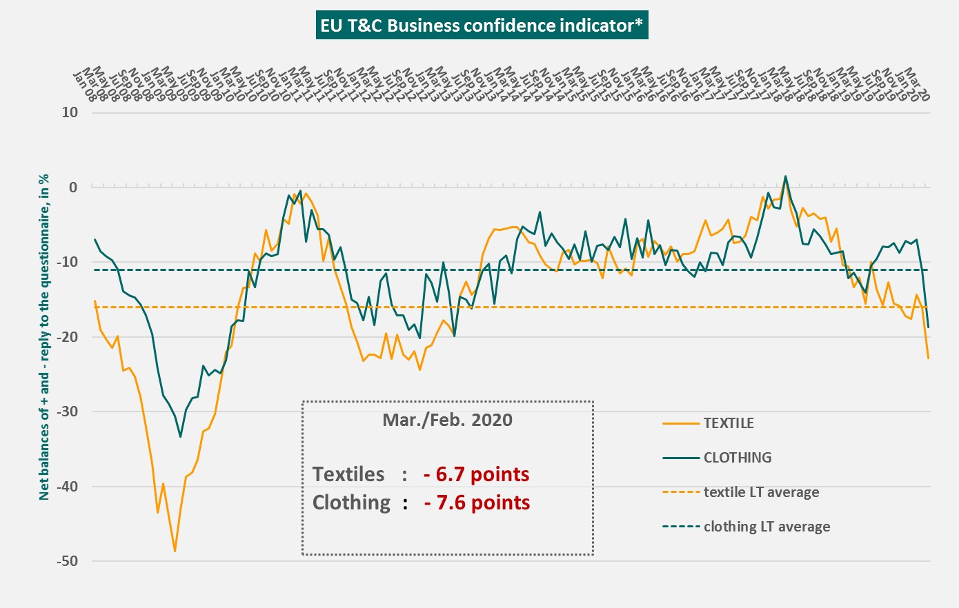 EURATEX-TC-Business-Confidence-Indicator (1)